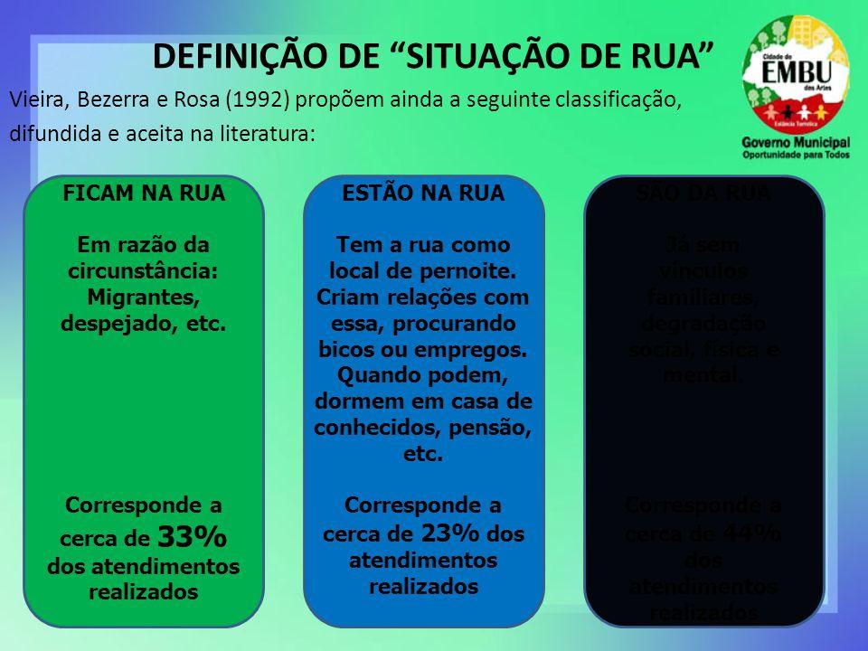 DEFINIÇÃO DE SITUAÇÃO DE RUA