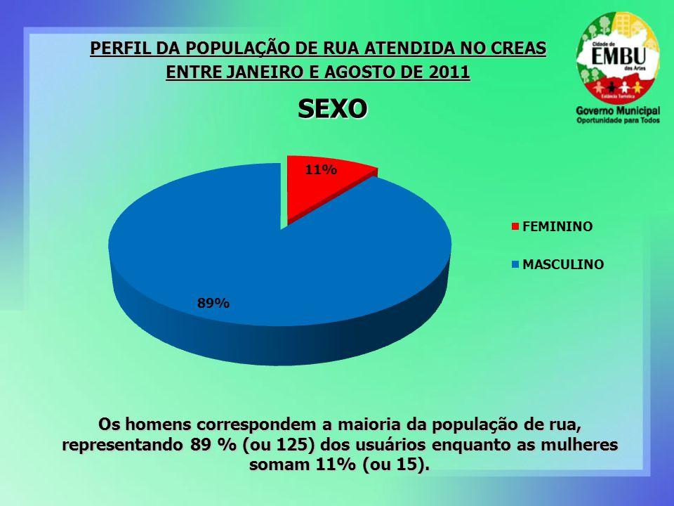 SEXO PERFIL DA POPULAÇÃO DE RUA ATENDIDA NO CREAS