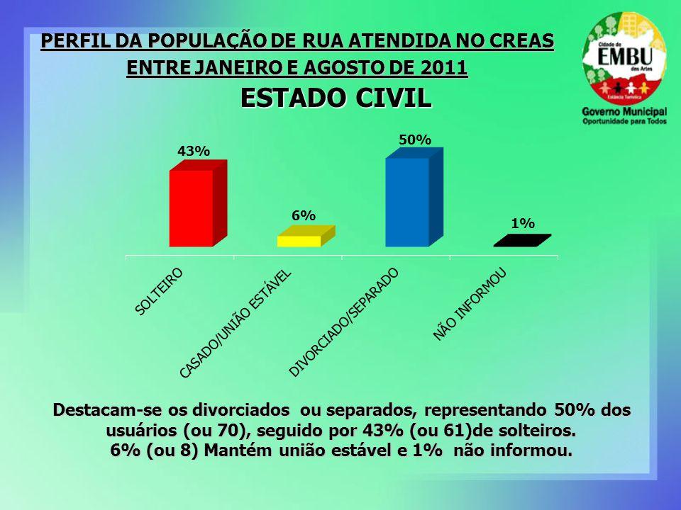 ESTADO CIVIL PERFIL DA POPULAÇÃO DE RUA ATENDIDA NO CREAS