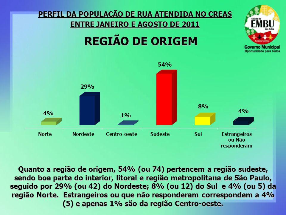 REGIÃO DE ORIGEM PERFIL DA POPULAÇÃO DE RUA ATENDIDA NO CREAS