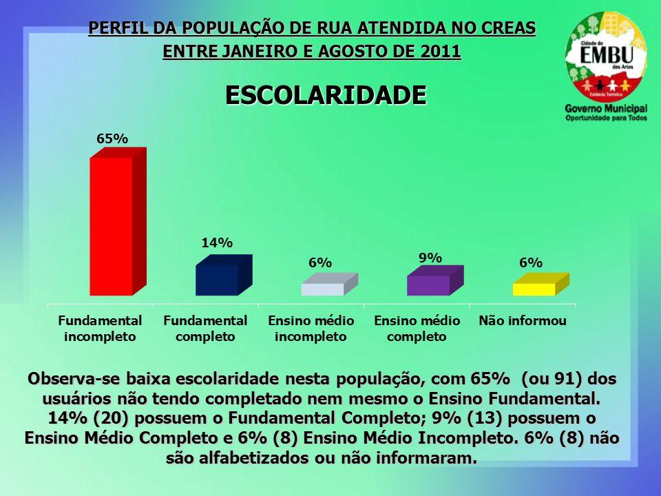 ESCOLARIDADE PERFIL DA POPULAÇÃO DE RUA ATENDIDA NO CREAS