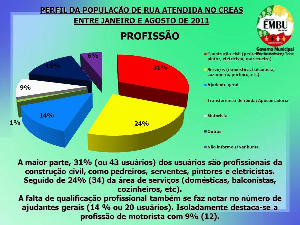 PROFISSÃO PERFIL DA POPULAÇÃO DE RUA ATENDIDA NO CREAS