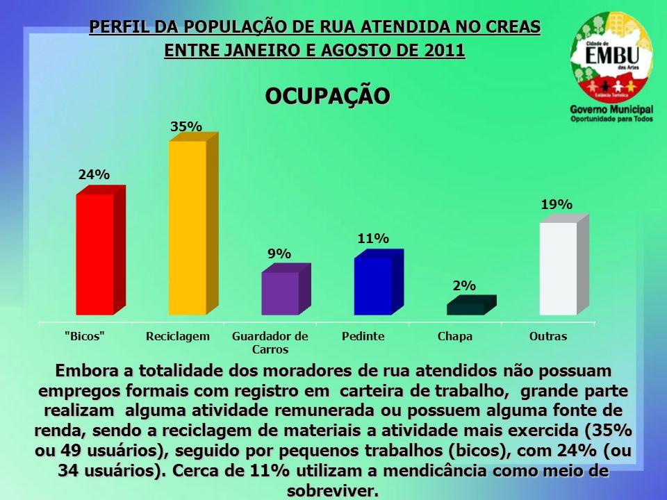 OCUPAÇÃO PERFIL DA POPULAÇÃO DE RUA ATENDIDA NO CREAS