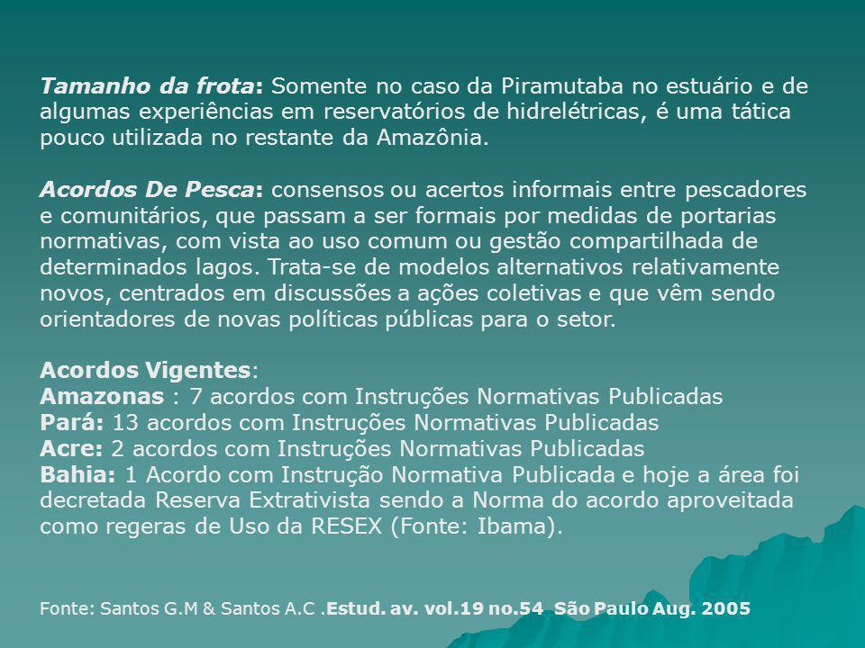 Amazonas : 7 acordos com Instruções Normativas Publicadas