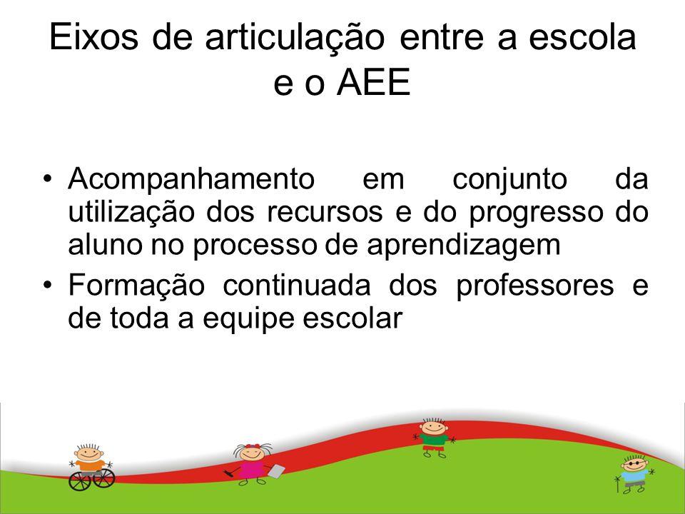 Eixos de articulação entre a escola e o AEE