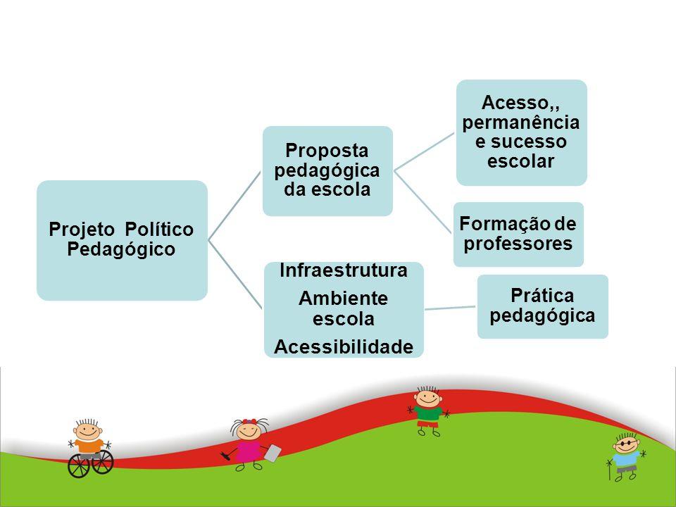 Infraestrutura Ambiente escola Acessibilidade