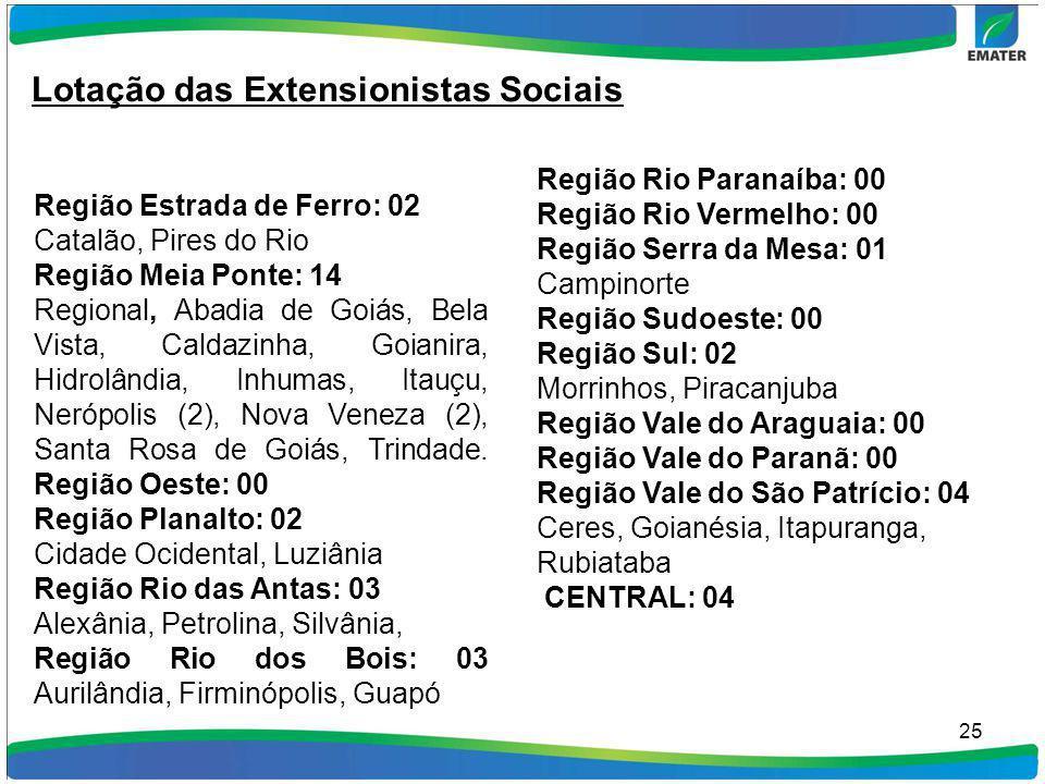 Lotação das Extensionistas Sociais