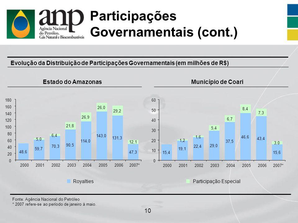 Participações Governamentais (cont.)
