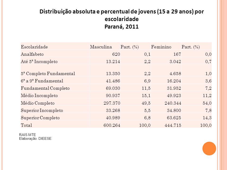 Distribuição absoluta e percentual de jovens (15 a 29 anos) por escolaridade