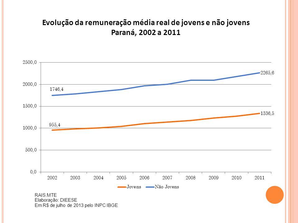 Evolução da remuneração média real de jovens e não jovens