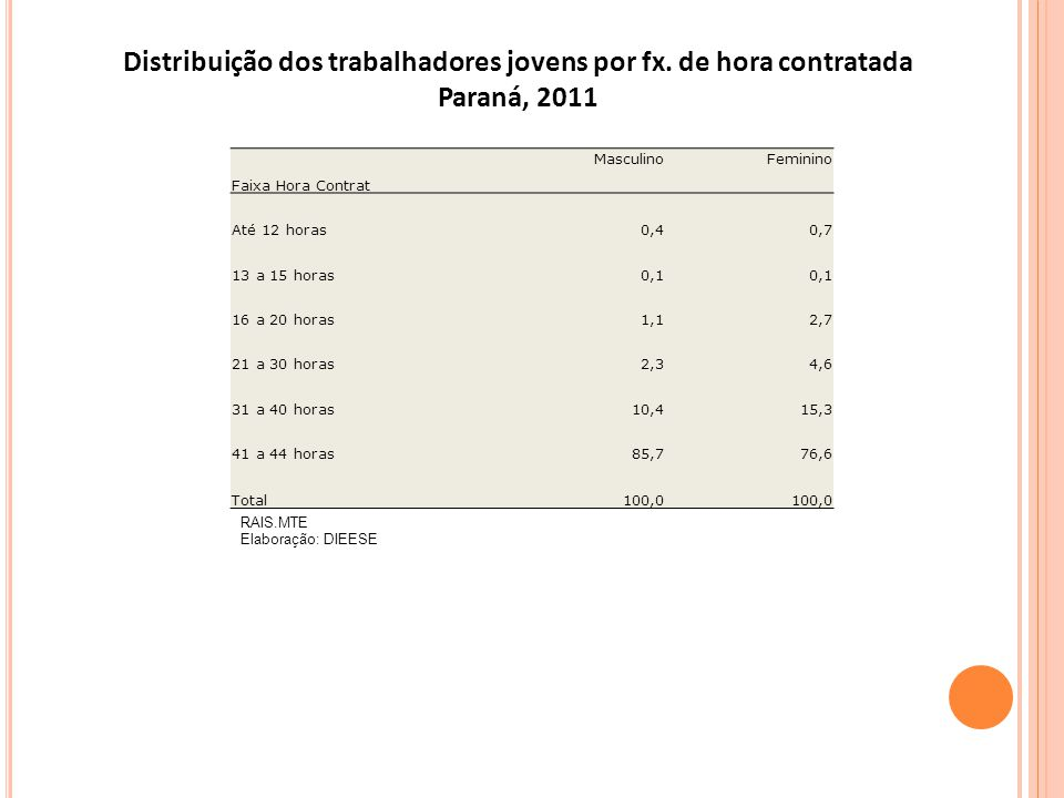 Distribuição dos trabalhadores jovens por fx. de hora contratada
