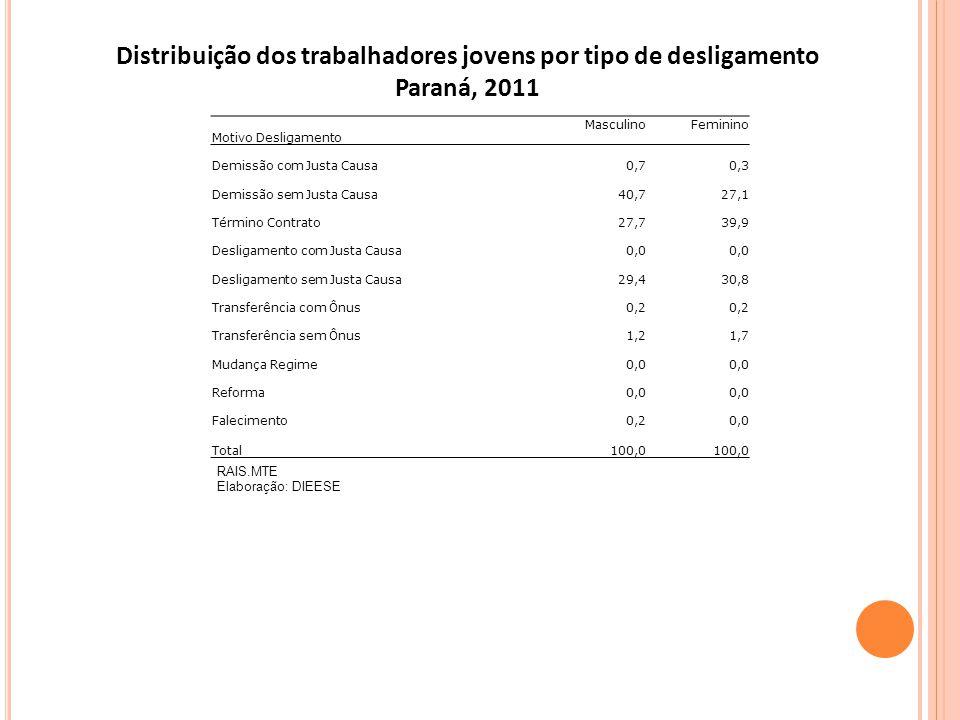 Distribuição dos trabalhadores jovens por tipo de desligamento