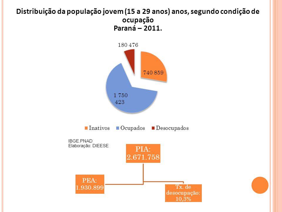 Distribuição da população jovem (15 a 29 anos) anos, segundo condição de ocupação Paraná – 2011.