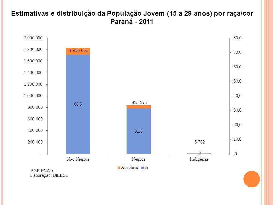 Estimativas e distribuição da População Jovem (15 a 29 anos) por raça/cor Paraná - 2011