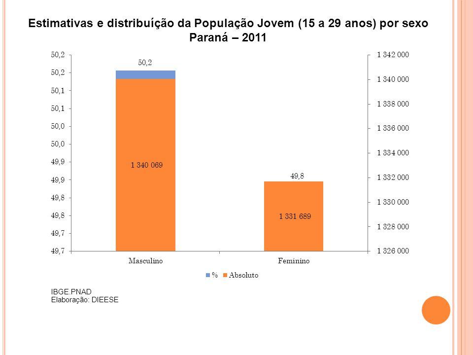 Estimativas e distribuíção da População Jovem (15 a 29 anos) por sexo