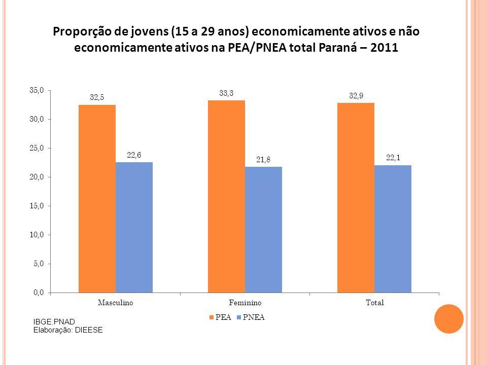 Proporção de jovens (15 a 29 anos) economicamente ativos e não economicamente ativos na PEA/PNEA total Paraná – 2011