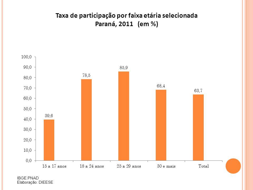 Taxa de participação por faixa etária selecionada Paraná, 2011 (em %)