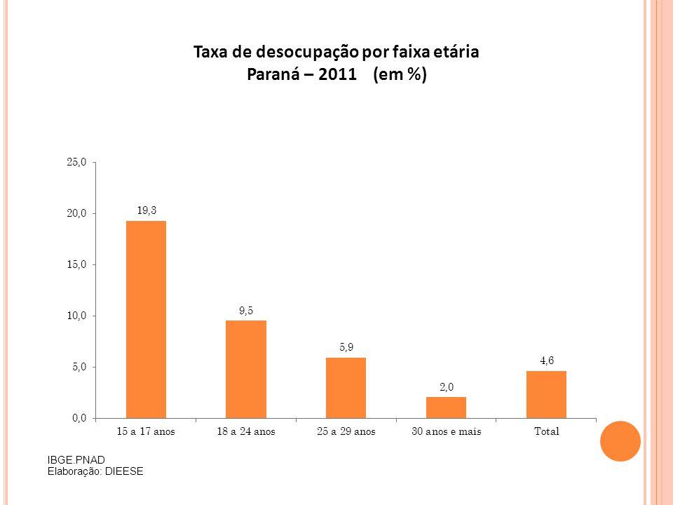 Taxa de desocupação por faixa etária Paraná – 2011 (em %)