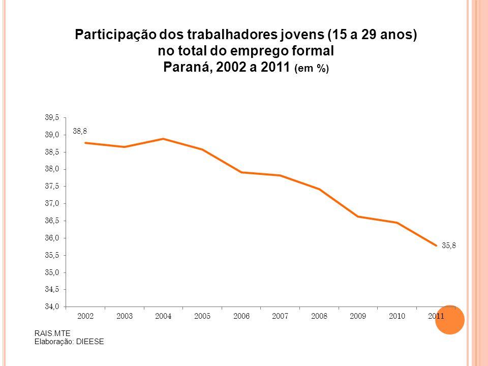 Participação dos trabalhadores jovens (15 a 29 anos)