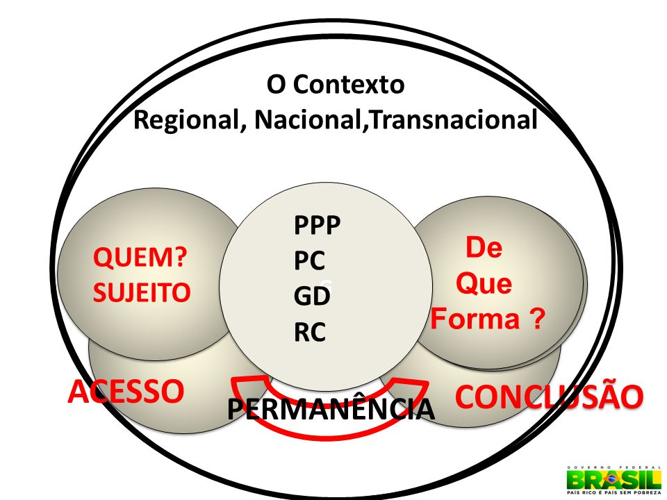 O Contexto Regional, Nacional,Transnacional