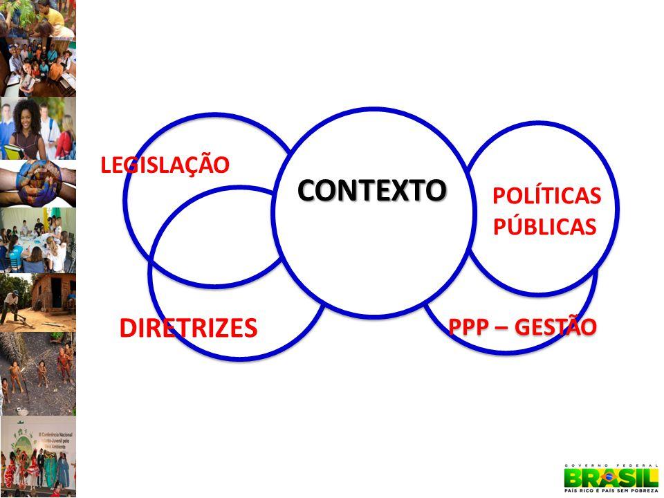 PPP – GESTÃO POLÍTICAS PÚBLICAS LEGISLAÇÃO CONTEXTO DIRETRIZES