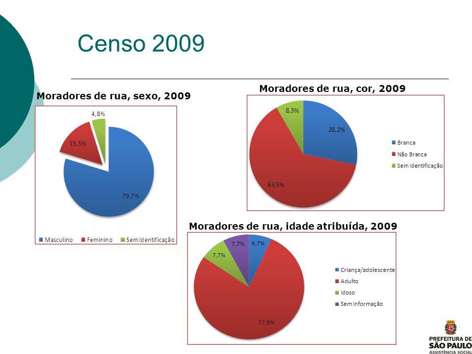 Censo 2009 Moradores de rua, cor, 2009 Moradores de rua, sexo, 2009