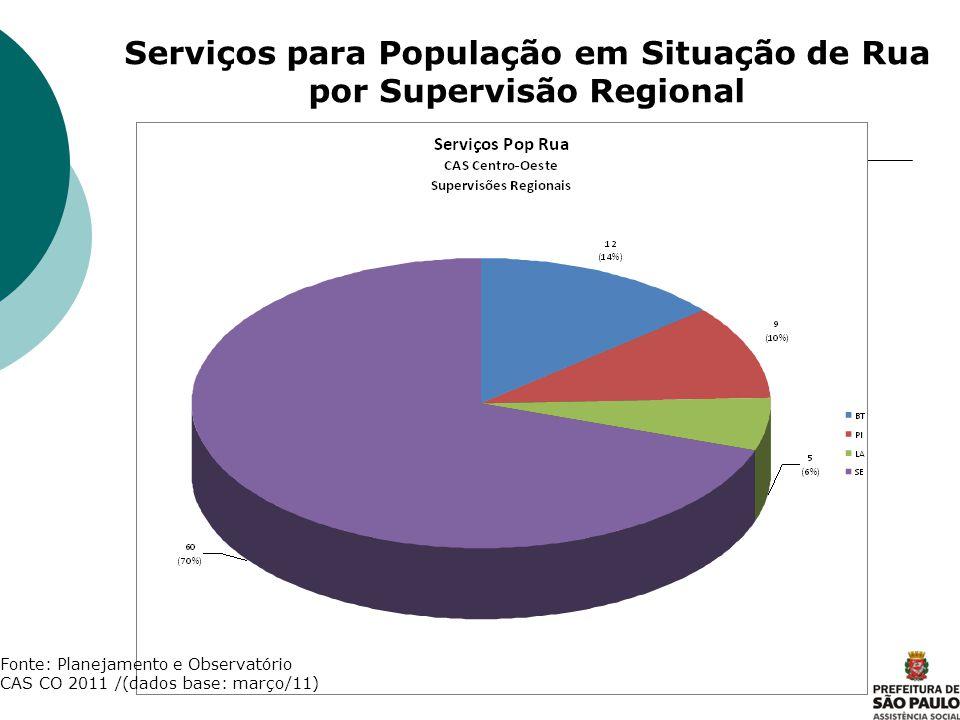 Serviços para População em Situação de Rua por Supervisão Regional