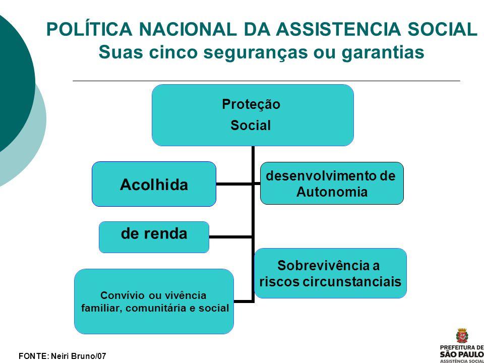 POLÍTICA NACIONAL DA ASSISTENCIA SOCIAL Suas cinco seguranças ou garantias