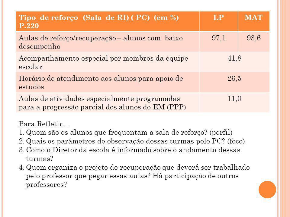 Tipo de reforço (Sala de RI) ( PC) (em %) P.220 LP MAT