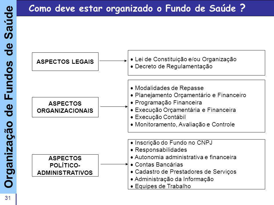 Como deve estar organizado o Fundo de Saúde