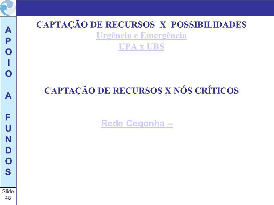 CAPTAÇÃO DE RECURSOS X POSSIBILIDADES Urgência e Emergência UPA x UBS