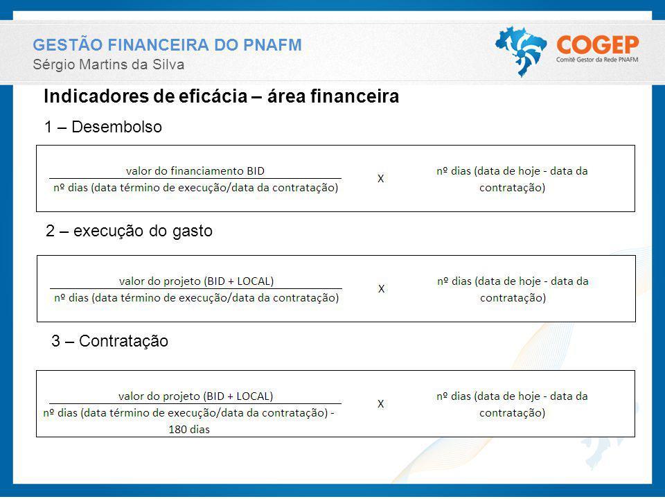 Indicadores de eficácia – área financeira