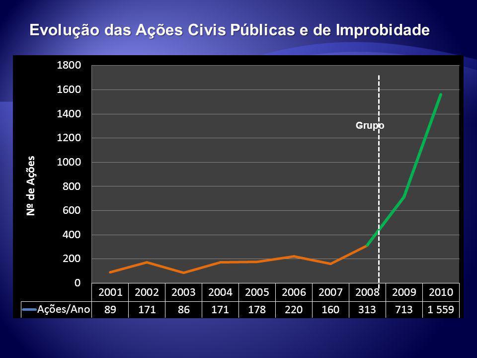 Evolução das Ações Civis Públicas e de Improbidade