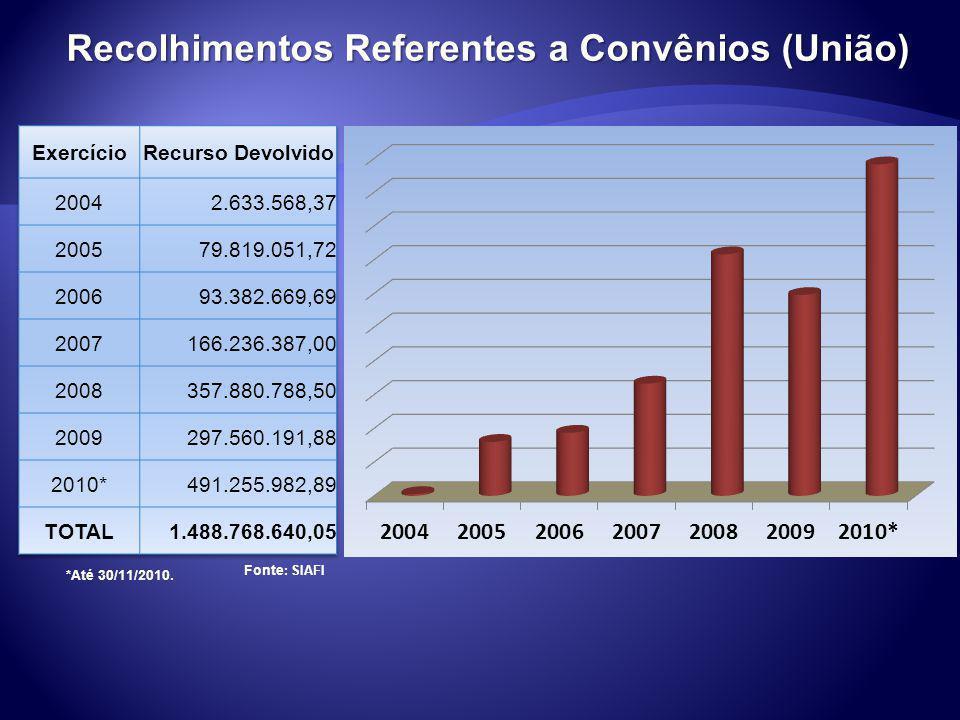 Recolhimentos Referentes a Convênios (União)