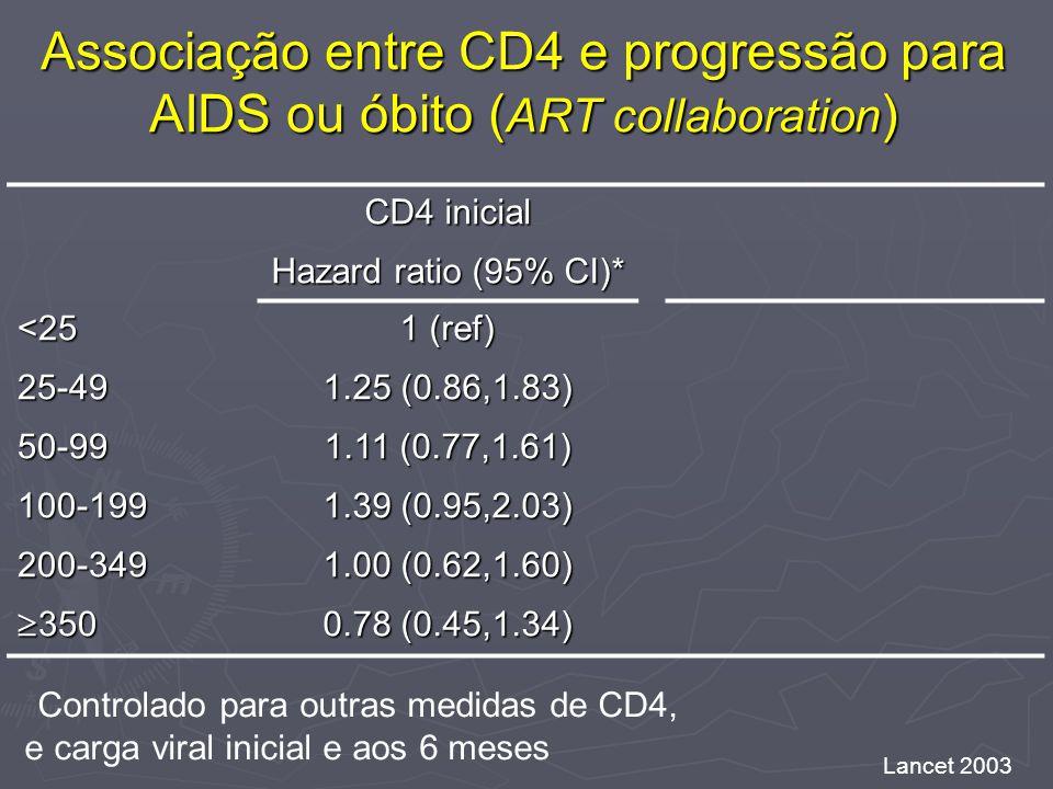 Associação entre CD4 e progressão para AIDS ou óbito (ART collaboration)