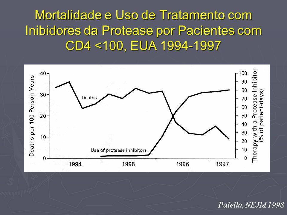 Mortalidade e Uso de Tratamento com Inibidores da Protease por Pacientes com CD4 <100, EUA 1994-1997