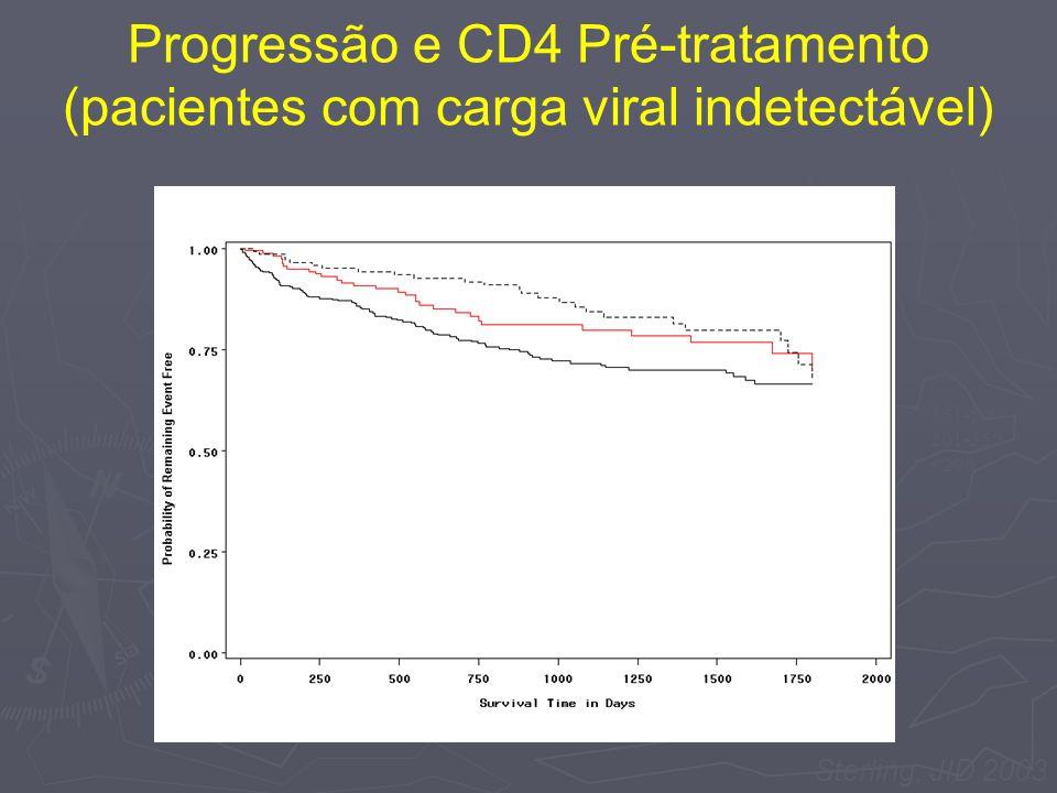 Progressão e CD4 Pré-tratamento