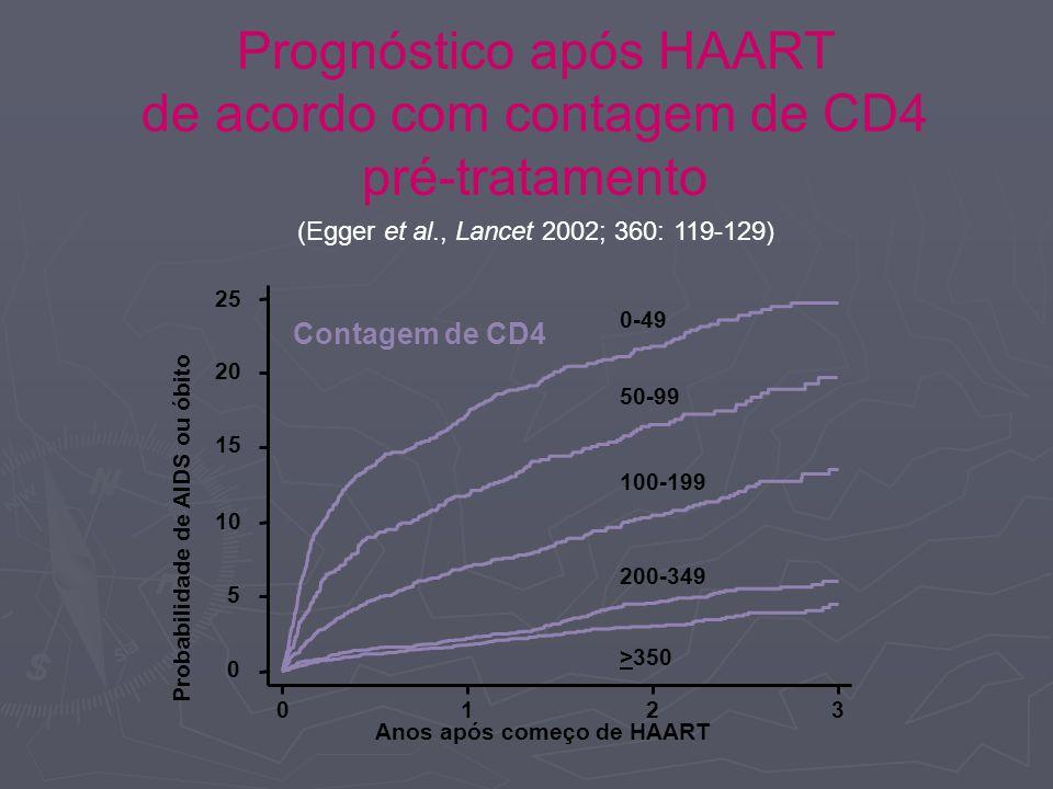 Prognóstico após HAART de acordo com contagem de CD4 pré-tratamento