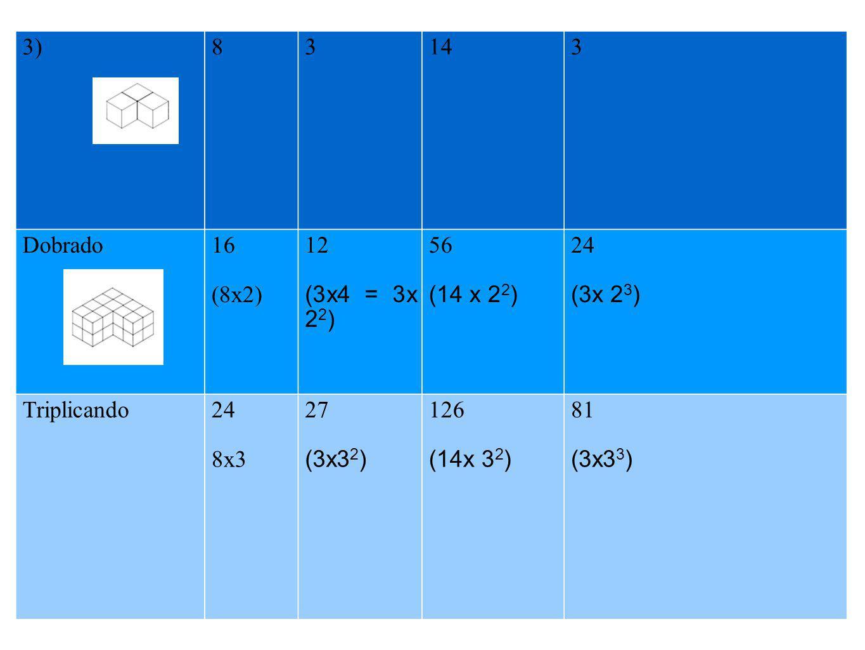 3) 8. 3. 14. Dobrado. 16. (8x2) 12. (3x4 = 3x 22) 56. (14 x 22) 24. (3x 23) Triplicando.