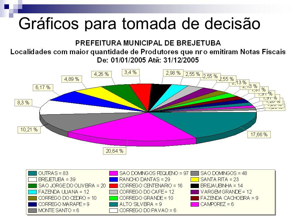 Gráficos para tomada de decisão