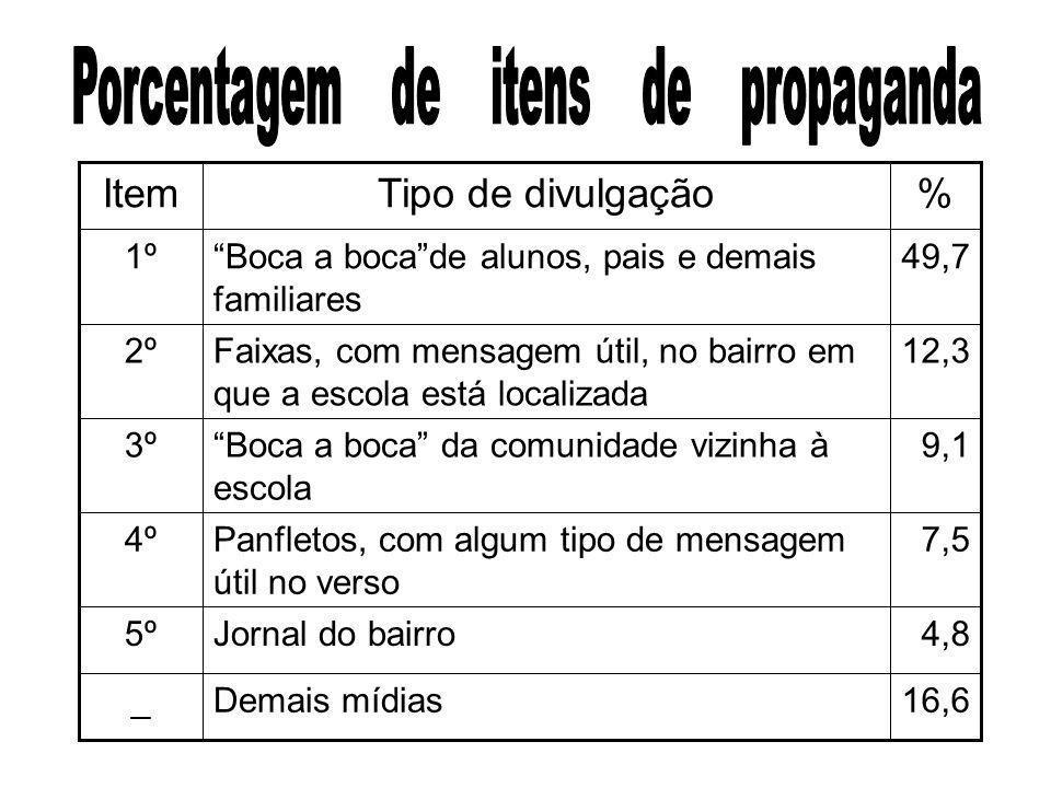 Porcentagem de itens de propaganda