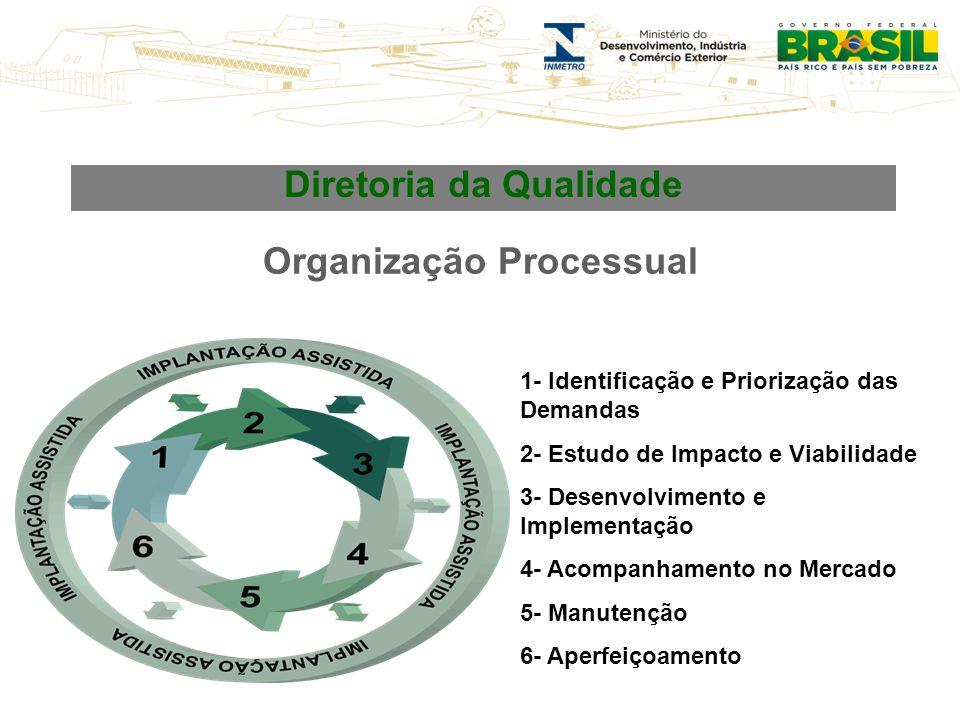 Diretoria da Qualidade Organização Processual