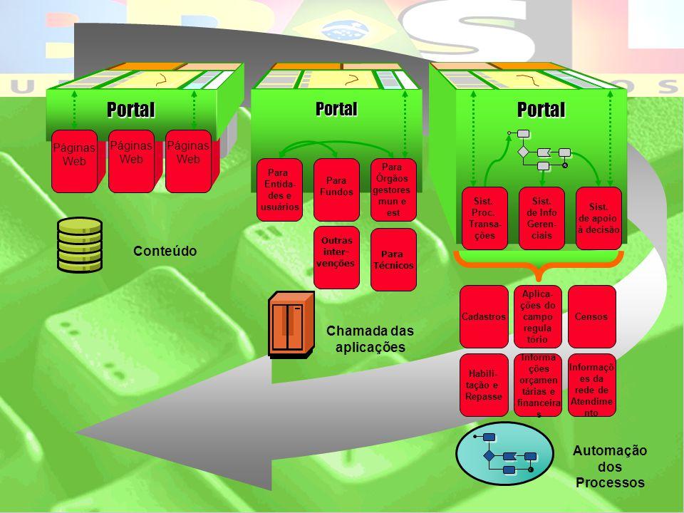 Portal Conteúdo Chamada das aplicações Automação dos Processos
