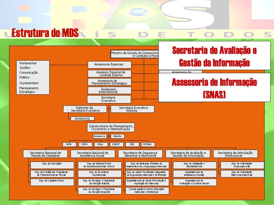 Estrutura do MDS Secretaria de Avaliação e Gestão da Informação