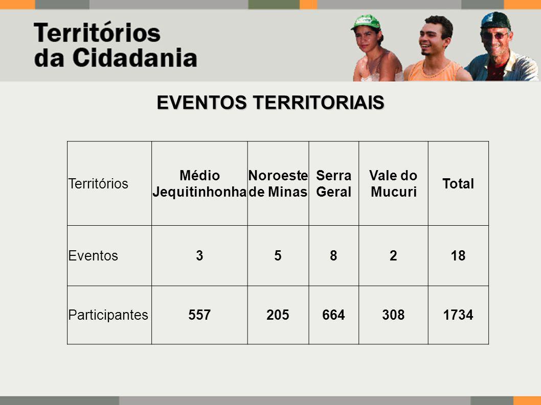 EVENTOS TERRITORIAIS Territórios Médio Jequitinhonha Noroeste de Minas