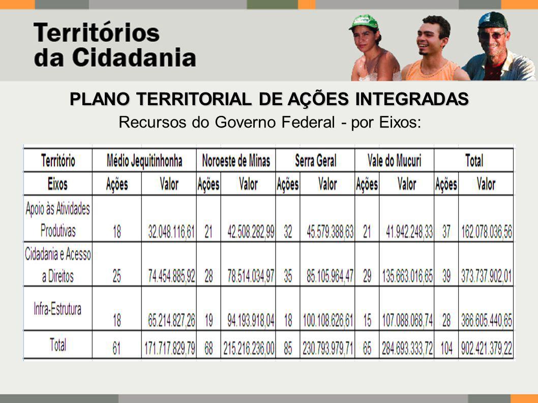 Recursos do Governo Federal - por Eixos: