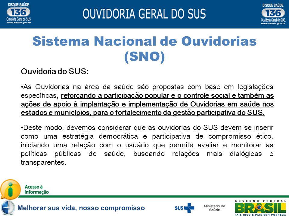 Sistema Nacional de Ouvidorias (SNO)