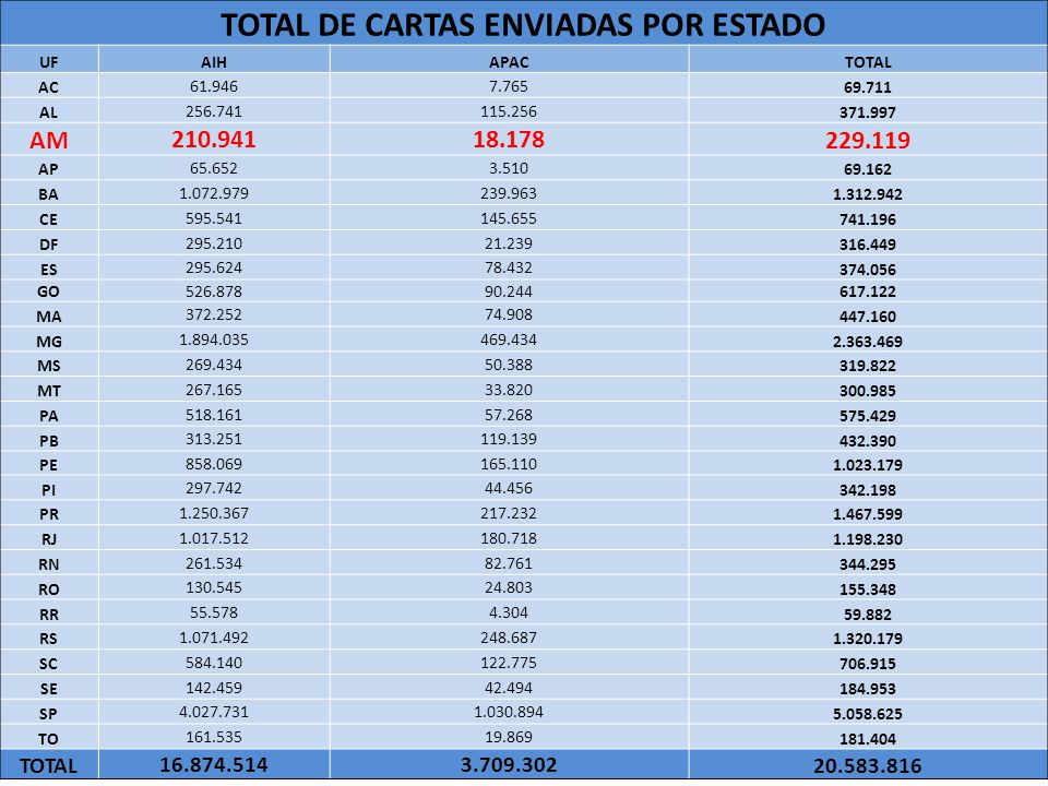 TOTAL DE CARTAS ENVIADAS POR ESTADO