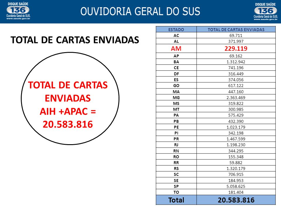 TOTAL DE CARTAS ENVIADAS TOTAL DE CARTAS ENVIADAS