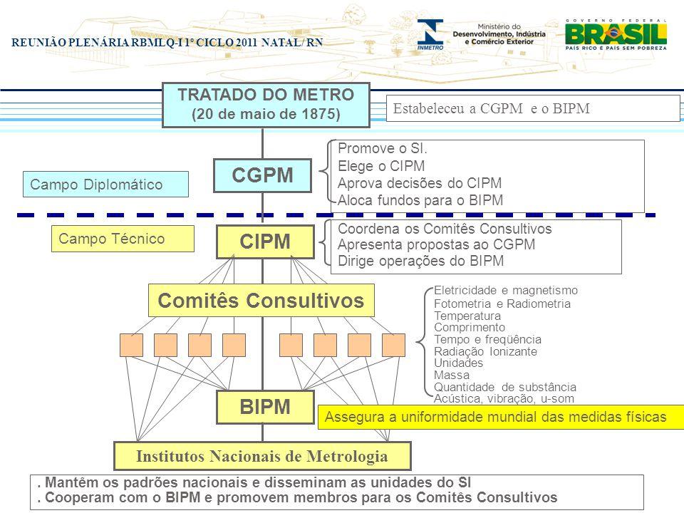 Institutos Nacionais de Metrologia